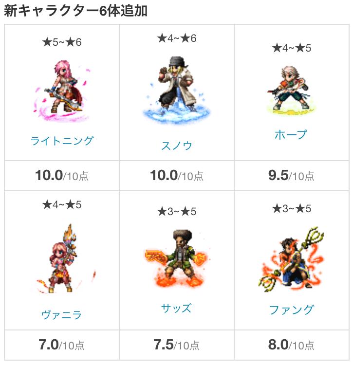 ファミ通FF13キャラ評価