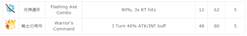カルの主なアビリティ倍率