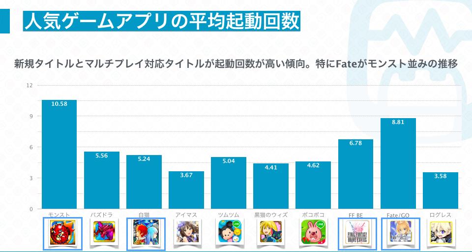 人気ゲームアプリの平均起動回数