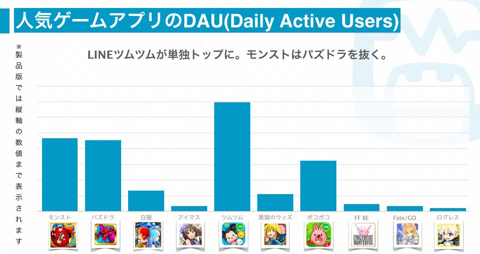 人気ゲームアプリのDAU